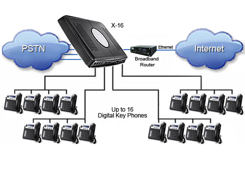 Want To Buy A PBX System For Your System - PBX System Guide