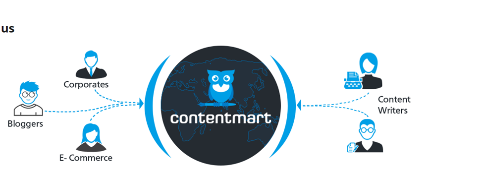 Contentmart: Why It Is One Of The Good Things For The Content Writers
