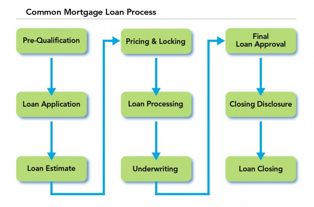 Understanding The Loan Approval Process