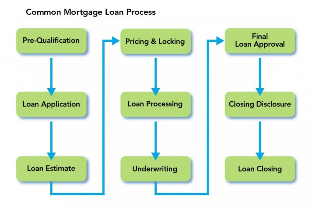 Understanding The Loan Approval Process